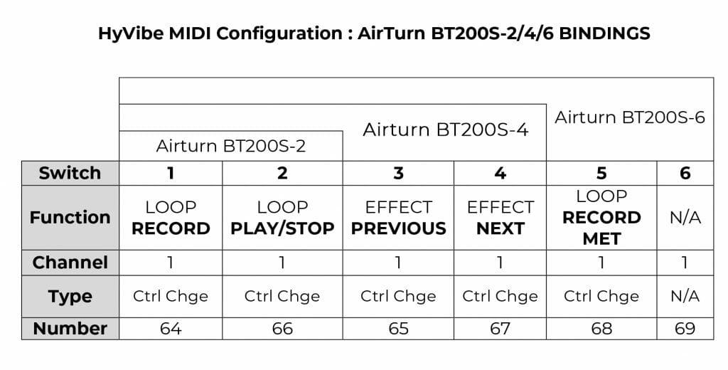 AirTurn BT200S CHART